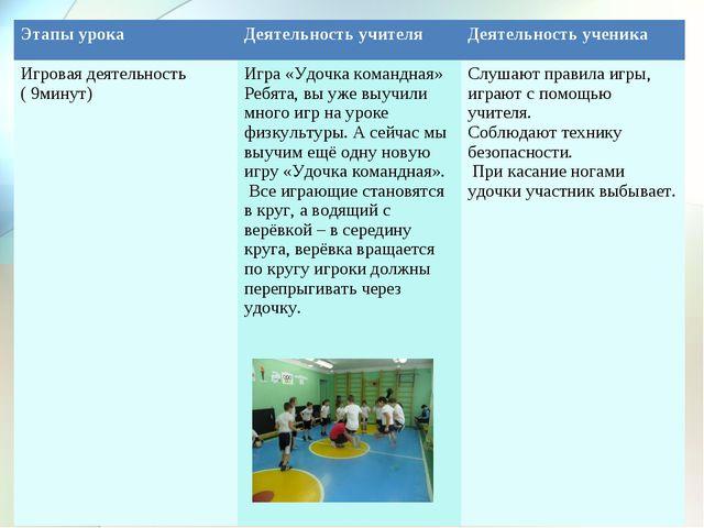 Этапы урокаДеятельность учителяДеятельность ученика Игровая деятельность (...