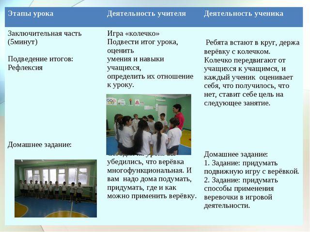 Этапы урокаДеятельность учителяДеятельность ученика Заключительная часть (...