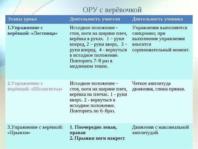 ОРУ с верёвочкой Этапы урокаДеятельность учителяДеятельность ученика 1.Упр...