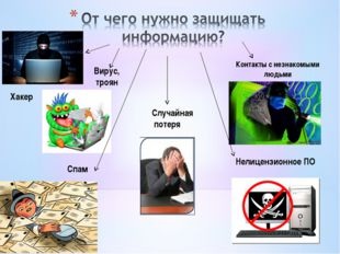 Хакер Контакты с незнакомыми людьми Вирус, троян Спам Нелицензионное ПО Случа