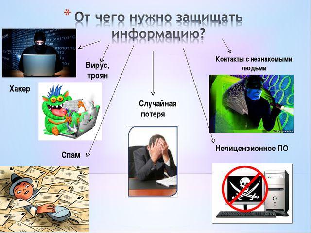 Хакер Контакты с незнакомыми людьми Вирус, троян Спам Нелицензионное ПО Случа...