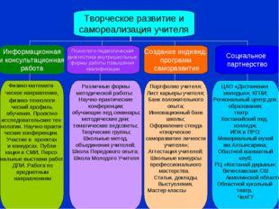 Творческое развитие и самореализация учителя Информационная и консультационна
