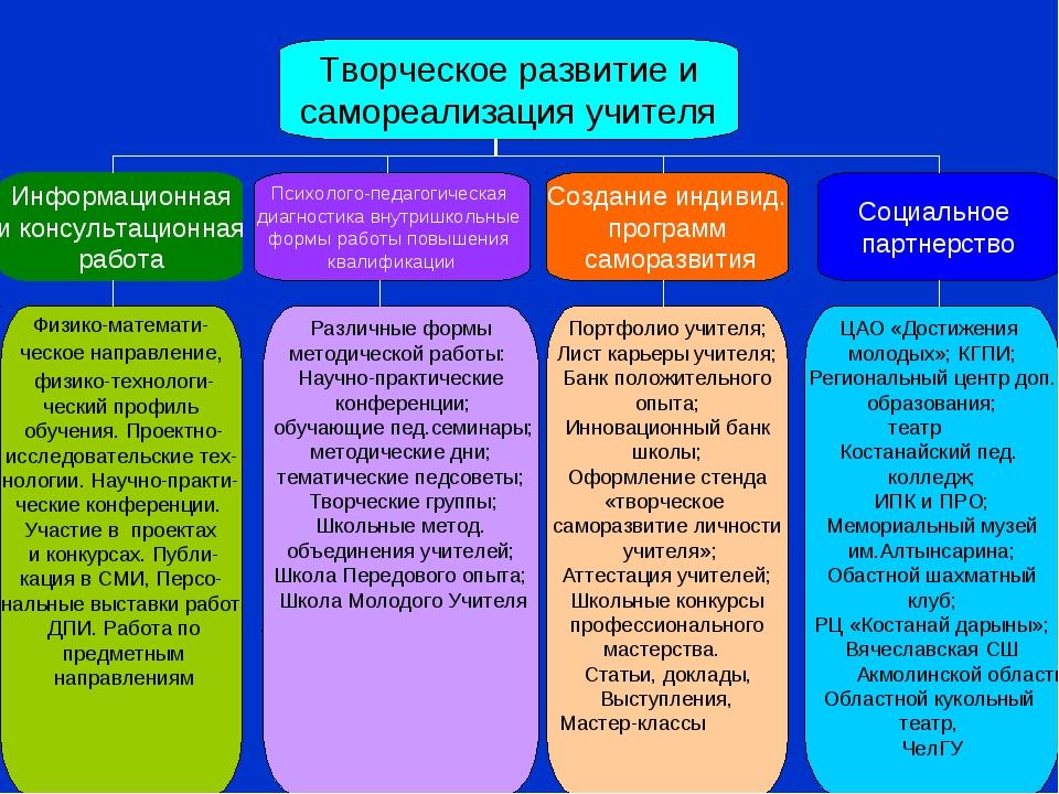 Творческое развитие и самореализация учителя Информационная и консультационна...
