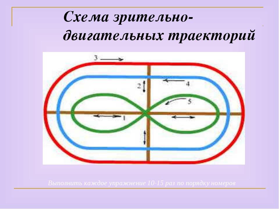 Схема зрительно-двигательных траекторий Выполнить каждое упражнение 10-15 раз...