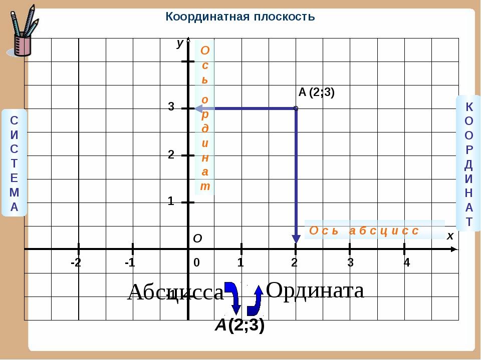 y x 3 2 1 0 1 2 3 4 -1 -2 -1 A (2;3) О СИСТЕМА КООРДИНАТ О с ь а б с ц и с с...