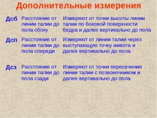 Дополнительные измерения Автор: Юрова Ольга Борисовна учитель технологии МОУ