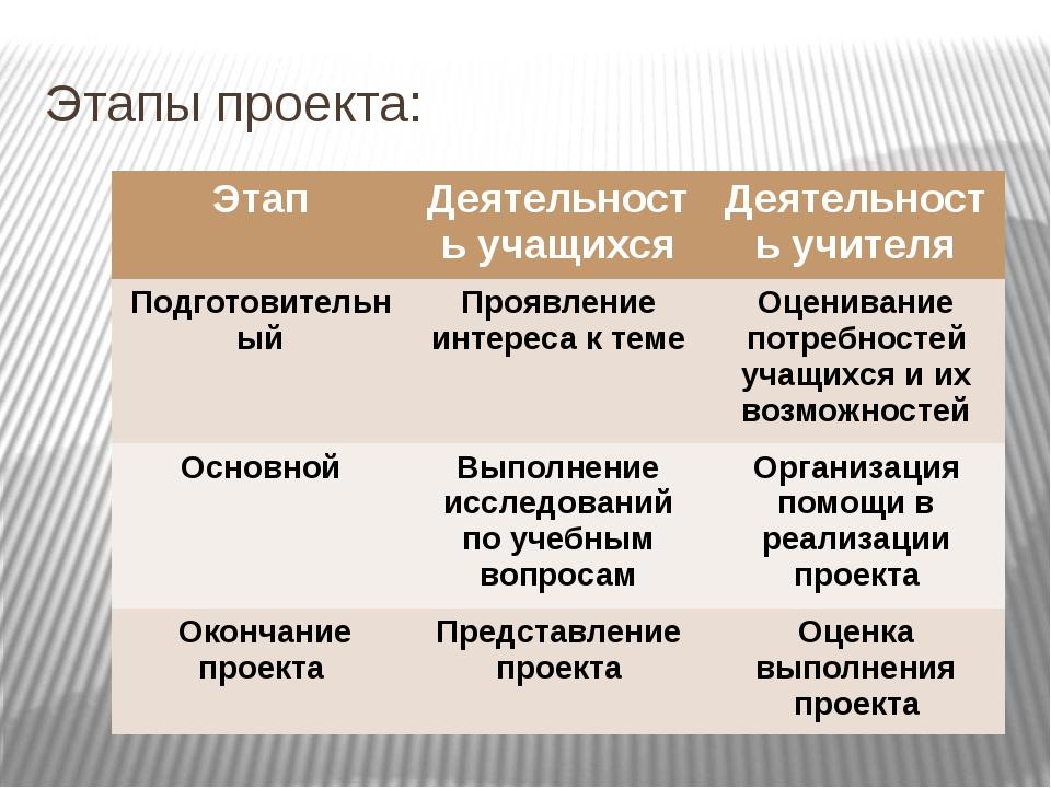 Этапы проекта: Этап Деятельность учащихся Деятельность учителя Подготовительн...