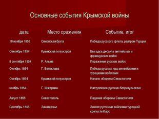 Основные события Крымской войны датаМесто сраженияСобытие, итог 18 ноября 1