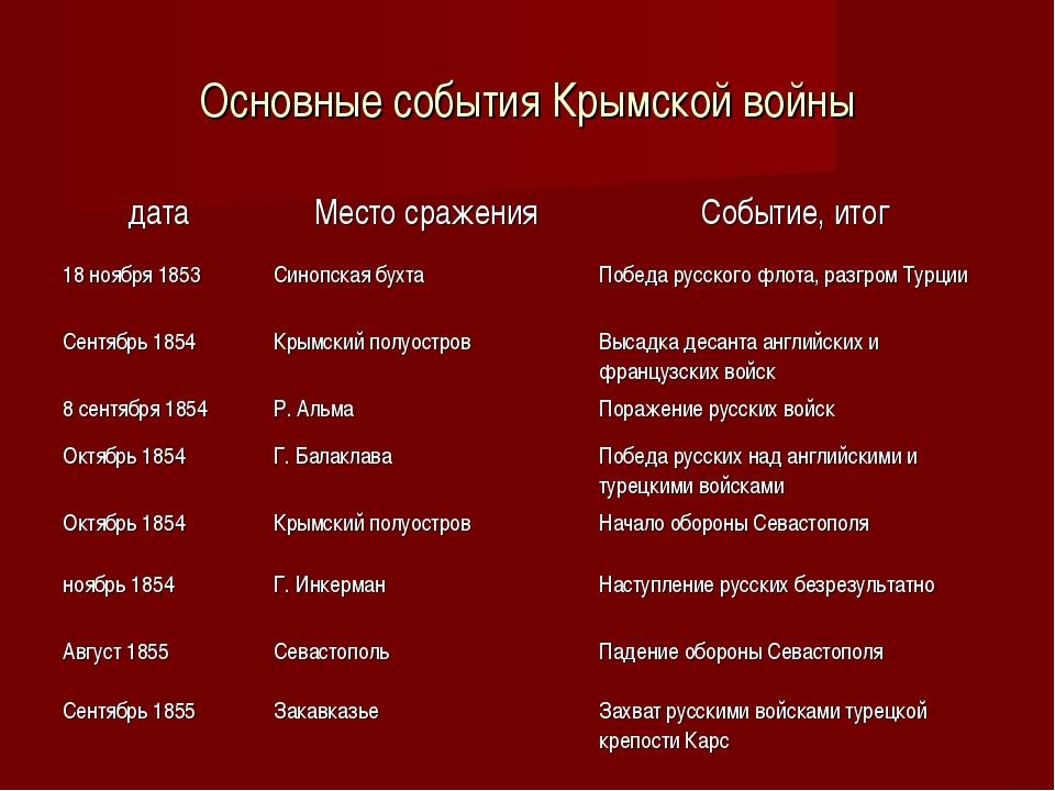 Основные события Крымской войны датаМесто сраженияСобытие, итог 18 ноября 1...