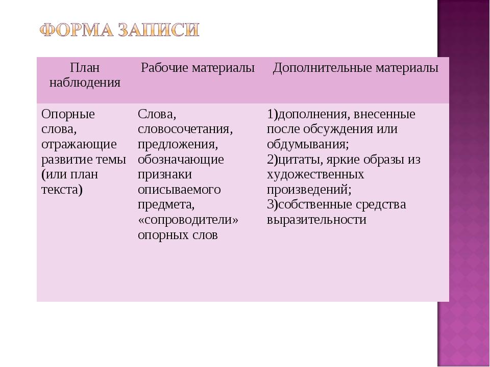 План наблюденияРабочие материалыДополнительные материалы Опорные слова, отр...
