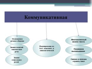 Коммуникативная Многоаспектный анализ текста Понимание высказывания Связно и