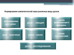 Формирование компетентностей через различные виды уроков уроки развивающего к