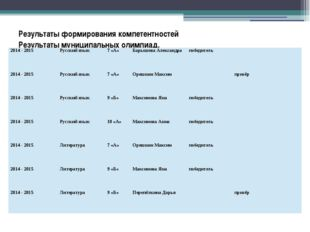 Результаты формирования компетентностей Результаты муниципальных олимпиад. 20