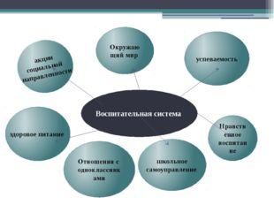 Воспитательная система здоровое питание успеваемость школьное самоуправление