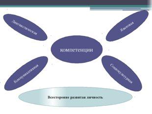 компетенции Языковая Лингвистическая Коммуникативная Социокультурная Всестор