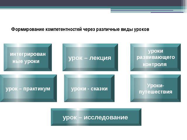 Формирование компетентностей через различные виды уроков уроки развивающего к...
