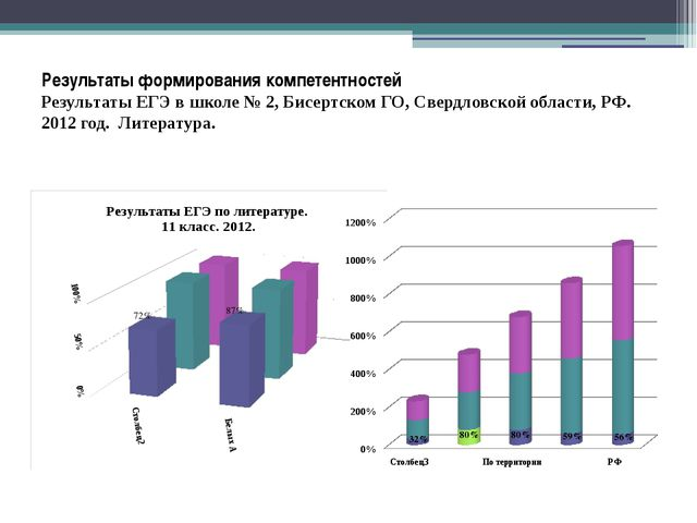 Результаты формирования компетентностей Результаты ЕГЭ в школе № 2, Бисертско...