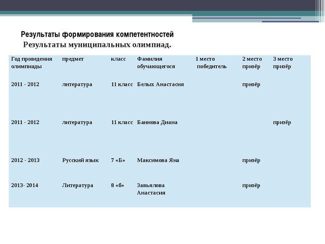 Результаты формирования компетентностей Результаты муниципальных олимпиад. Г...