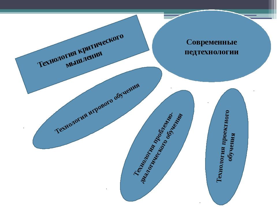 Современные педтехнологии Технология критического мышления Технология проблем...