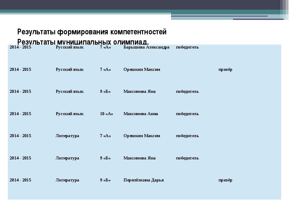 Результаты формирования компетентностей Результаты муниципальных олимпиад. 20...