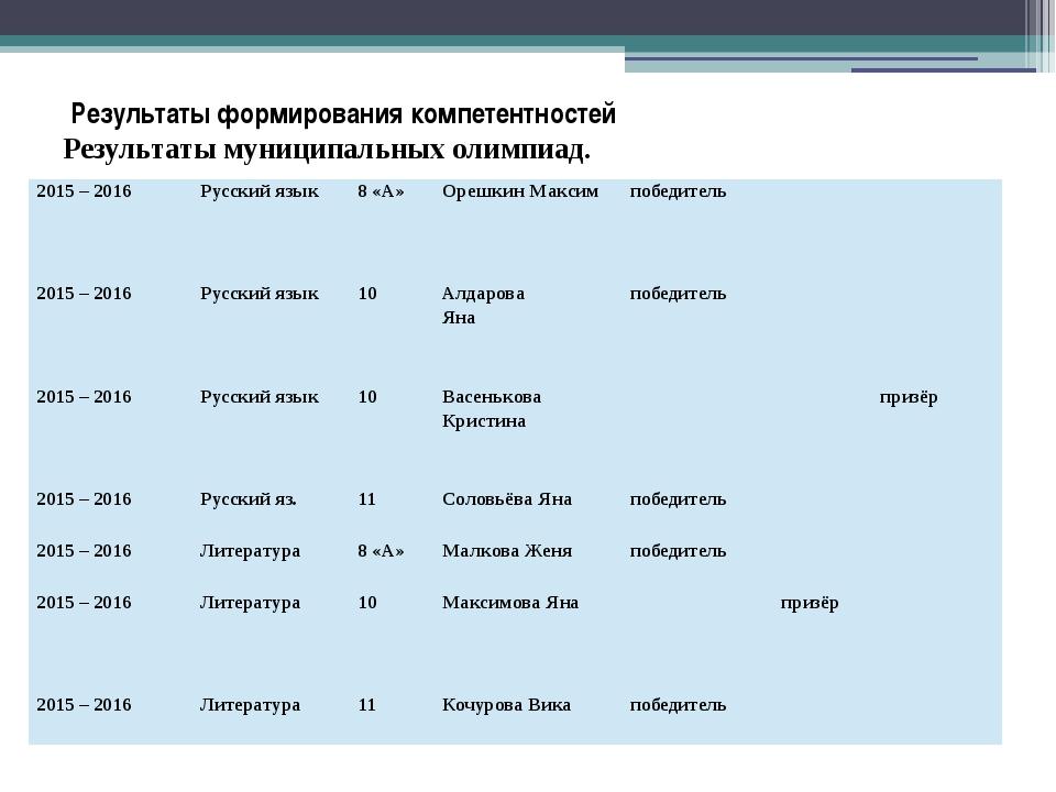 Результаты формирования компетентностей Результаты муниципальных олимпиад. 2...
