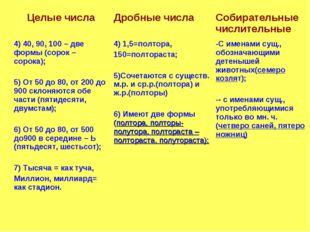 Целые числаДробные числаСобирательные числительные 4) 40, 90, 100 – две фор