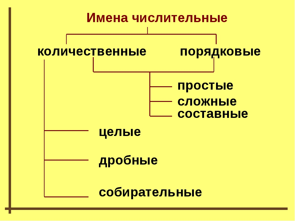 Имена числительные количественные порядковые простые сложные составные целые...