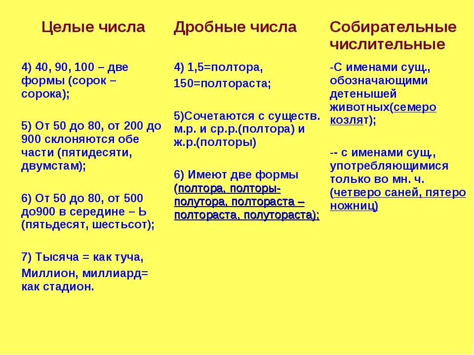 Целые числаДробные числаСобирательные числительные 4) 40, 90, 100 – две фор...