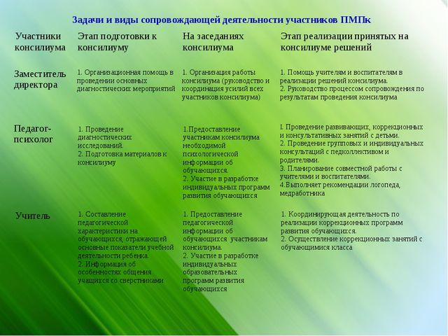 Задачи и виды сопровождающей деятельности участников ПМПк Участники консилиум...
