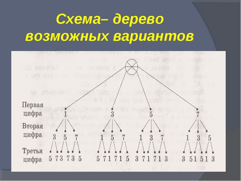 Схема– дерево возможных вариантов