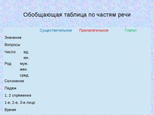 Обобщающая таблица по частям речи Существительное Прилагательное Глагол Значе