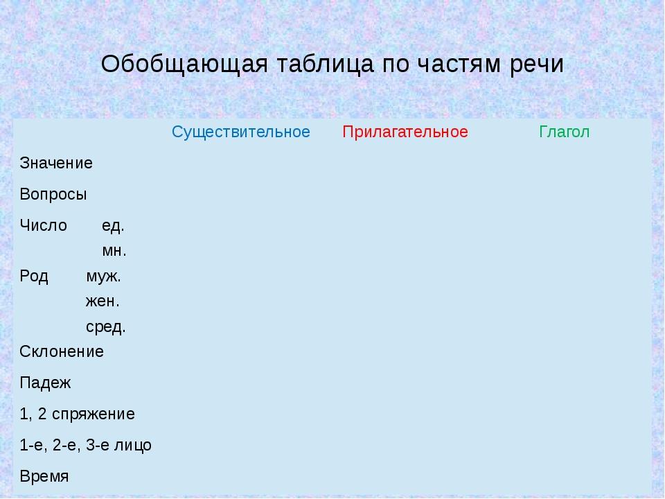 Обобщающая таблица по частям речи Существительное Прилагательное Глагол Значе...