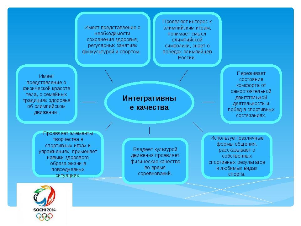 Интегративные качества Имеет представление о необходимости сохранения здоровь...