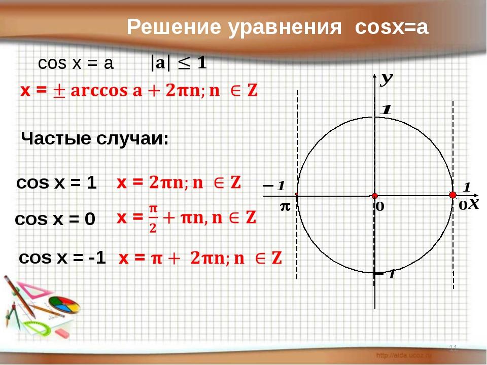 Решение уравнения cosx=a cos x = a Частые случаи: cos x = 1 cos x = 0 cos x =...