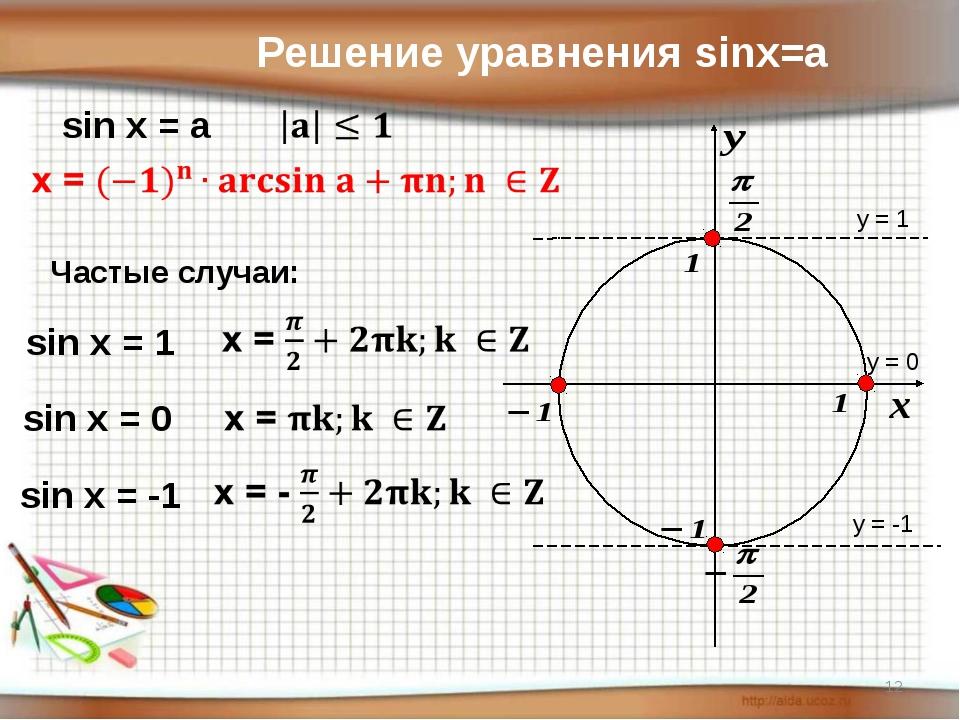 y = 1 y = 0 y = -1 Решение уравнения sinx=a sin x = a Частые случаи: sin x =...