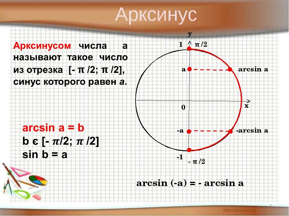 arcsin а а arcsin (-a) = - arcsin a -а -arcsin а Арксинус *