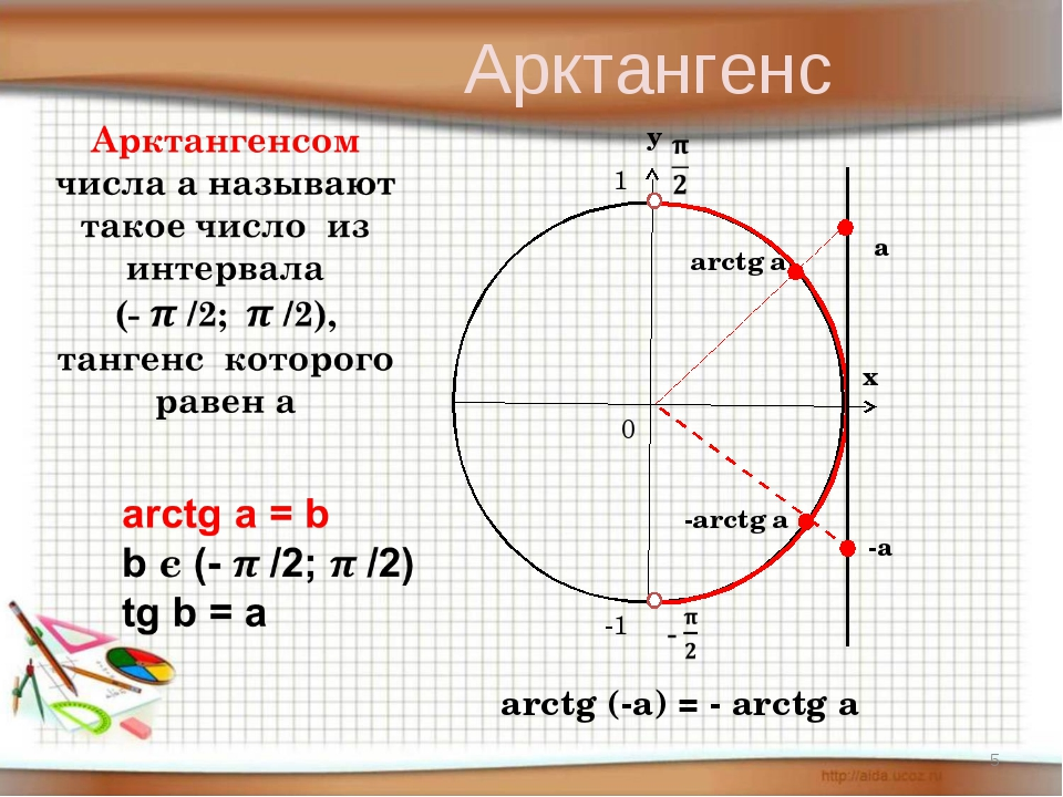 а arctg (-a) = - arctg a Арктангенс *
