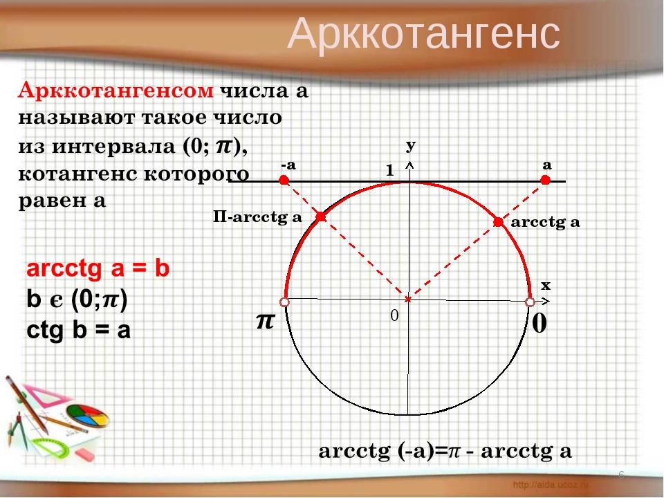 у х 0 1 0 -а arcctg a а П-arcctg a Арккотангенс *