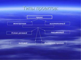 Типы проектов: проект монопроект коллективный Устно-речевой письменный видово