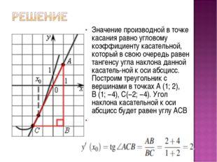 Значение производной в точке касания равно угловому коэффициенту касательной,