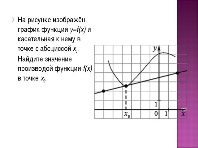 На рисунке изображён график функции y=f(x) и касательная к нему в точке с абс...