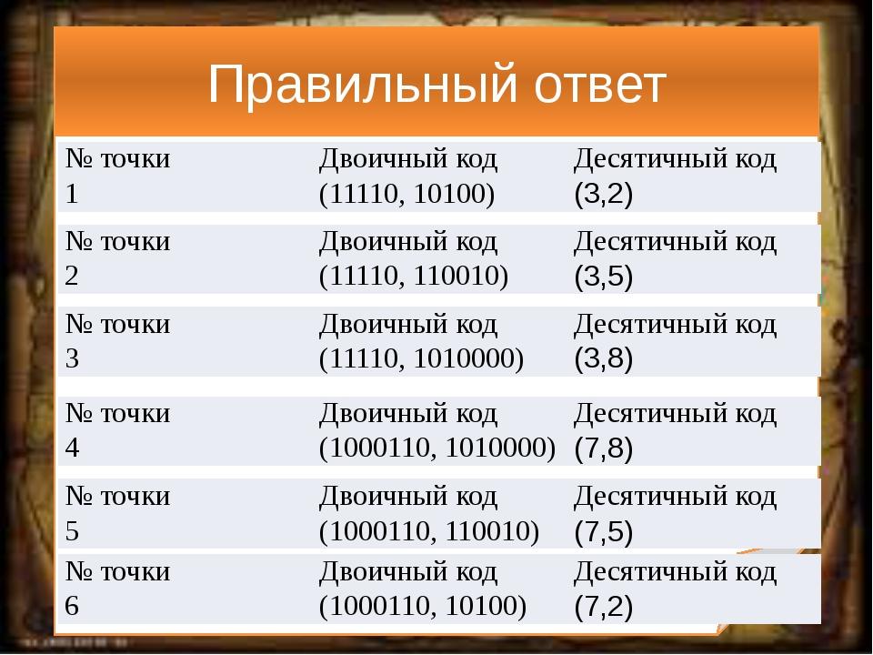 Правильный ответ № точки Двоичный код Десятичный код 1 (11110, 10100) (3,2) №...