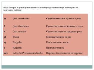 Чтобы быстрее и лучше ориентироваться в немецко-русском словаре, посмотрите н