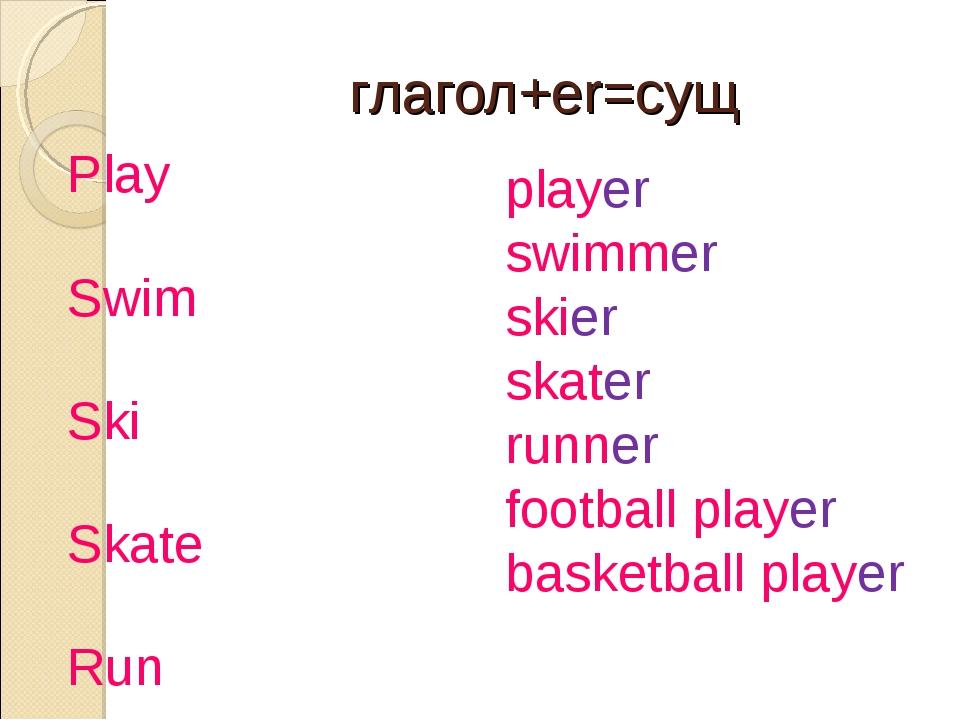 глагол+er=сущ Play Swim Ski Skate Run Play football Play basketball player sw...
