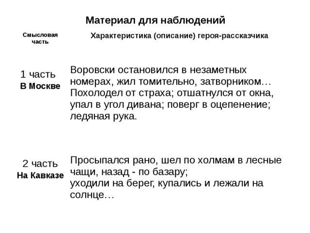 Материал для наблюдений Смысловая часть Характеристика (описание) героя-расск...