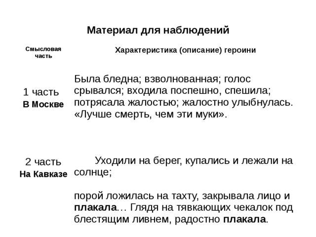 Материал для наблюдений Смысловая часть Характеристика (описание) героини 1 ч...