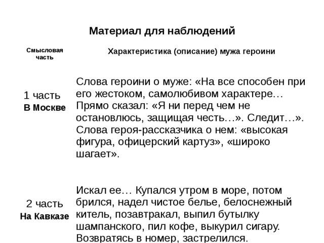Материал для наблюдений Смысловая часть Характеристика (описание) мужа героин...
