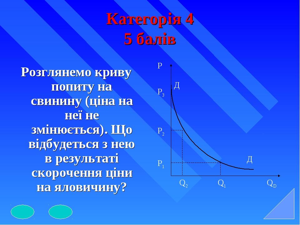 Категорія 4 5 балів Розглянемо криву попиту на свинину (ціна на неї не змінює...