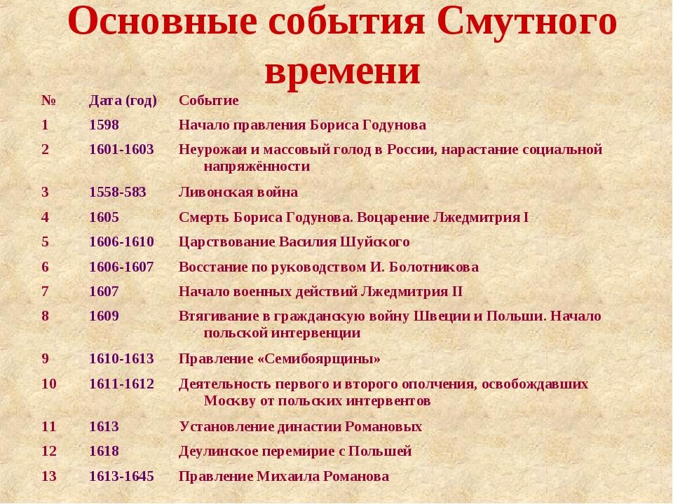 Основные события Смутного времени №Дата (год)Событие 11598Начало правлени...