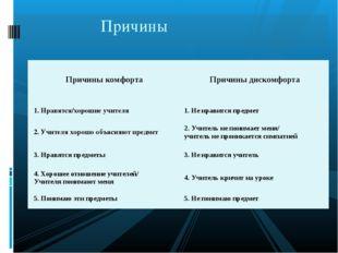 Причины Причины комфортаПричины дискомфорта 1. Нравятся/хорошие учителя1. Н
